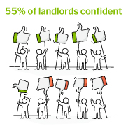 Landlords confident