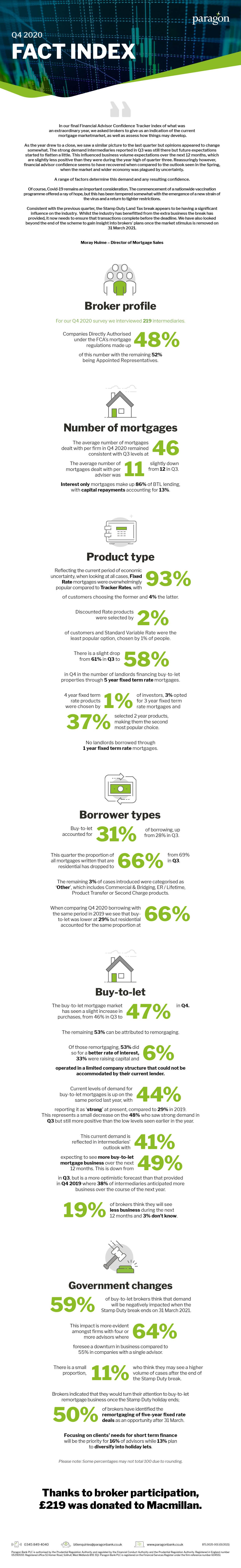 FACT Q4 Survey Infographic